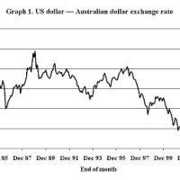 Australian Currency Exchange Rate