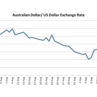Australian Us Exchange Rate