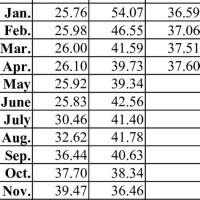 Average Exchange Rate