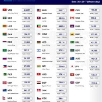 Bank Of America Foreign Currency Exchange Rates