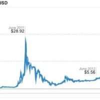 Bitcoin Market Value Chart