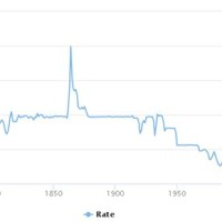 British Pound To Usd Exchange Rate History