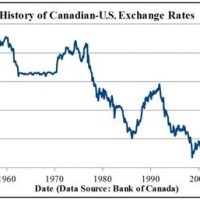 Canada Historical Exchange Rates