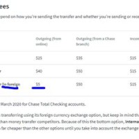 Chase Bank Euro To Dollar Exchange Rate