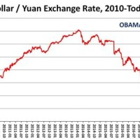 China Currency Exchange Rate To Us Dollar