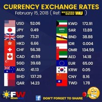 Currency Price Today
