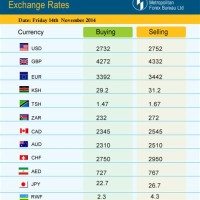 Dollar And Ru Exchange Rate Today