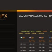 Dollar Black Market Rate In Nigeria