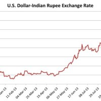 Dollar Rate To India