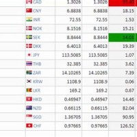 Dollar To Ru Exchange Rate Western Union