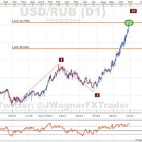Dollar To Ruble Chart