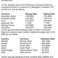 Dollar To Sri Lankan Ru Exchange Rate
