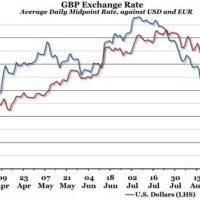 Dollar To Sterling Exchange Rate