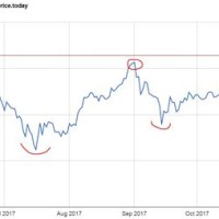 Ethereum To Usd Chart