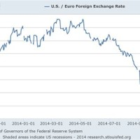 Euro Exchange Rate To Us Dollar