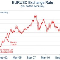 Euro To Us Dollar Exchange Rate Forecast