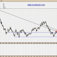 Euro Vs Us Dollar Trend
