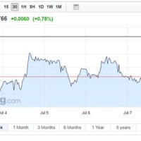 Exchange Rate Canada To India