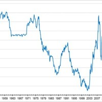 Exchange Rate From Canadian To Us