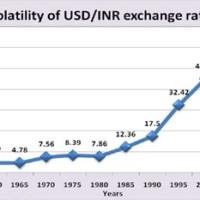 Exchange Rate From Usd To Inr
