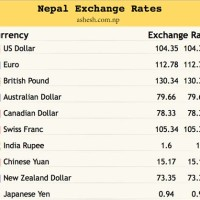 Exchange Rate Nepali Ru To Dollar