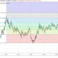 Exchange Rate South African Rand To Usd