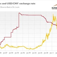 Exchange Usd To Rmb