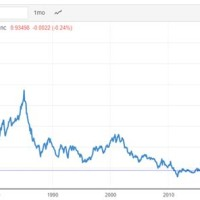 Francs To Us Dollars Conversion