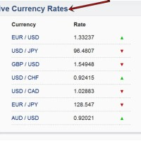 Highest Currency Rate