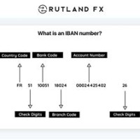 Iban Numbers For Us Banks