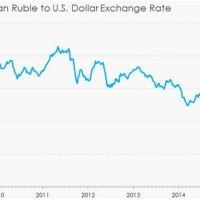 Ru To Dollar Exchange Rate