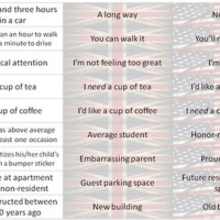 Translate British To American