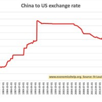 Usd And Rmb Exchange Rate