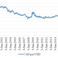 Usd Canada Exchange Rate
