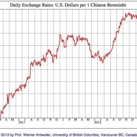 Usd To Rmb History