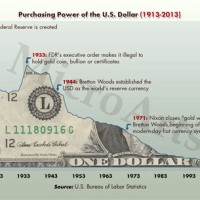 Value Of Us Dollar Over Time