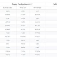 Way To Wire Money Internationally