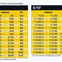 Western Union Exchange Rate Kenya