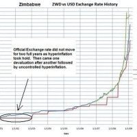 Zimbabwe Exchange Rate To Us Dollar